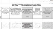 Приказ ДО от 03.04.2020 №166_Приложения №№ 1-2