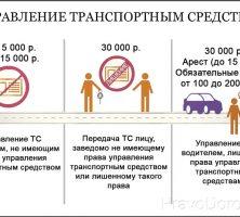 О недопустимости управления транспортными средствами лицами, не достигшими 18-летнего возраста